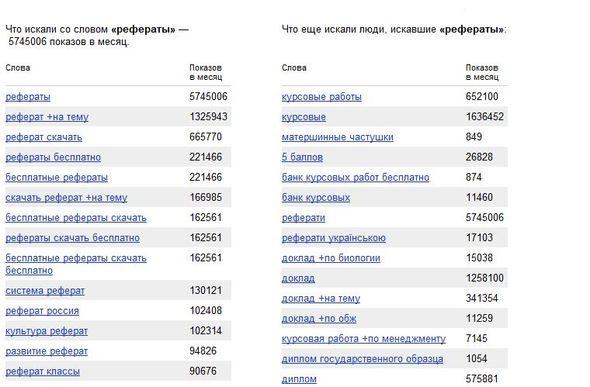 статистика Яндекс.Вордстат по запросу «рефераты»