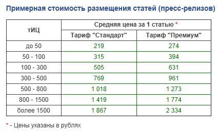 Примерная стоимость размещения статей (пресс-релизов):