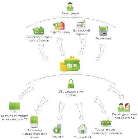 RBK Money - это электронная платежная система, с помощью которой Вы сможете совершать платежи с персонального...
