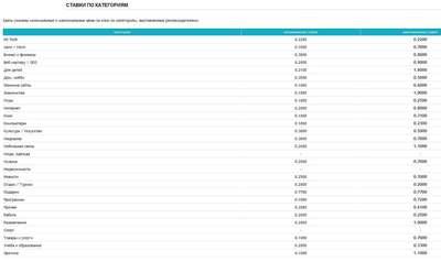 BODYCLICK - партнерка по покупке и продаже тизерного и баннерного трафика
