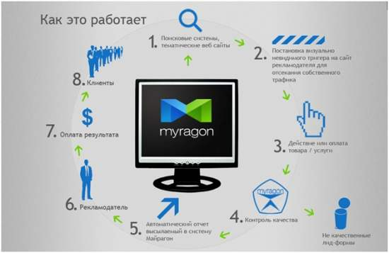 Агрегатор партнерских программ MyraGon
